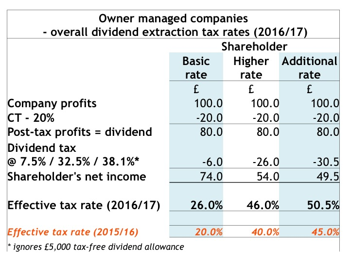 when are dividends taxable